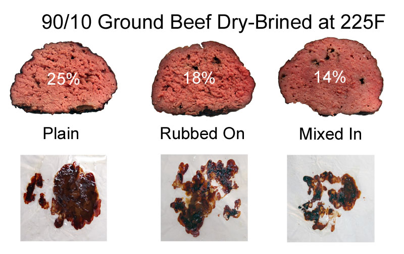 225F baked dry brined ground beef