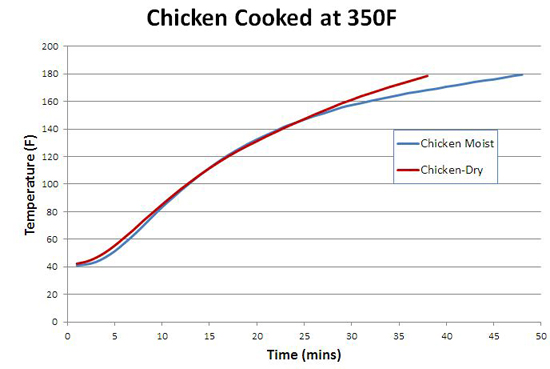 how to cook chicken breast in oven temperature