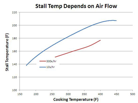 air flow effect on stall temperature