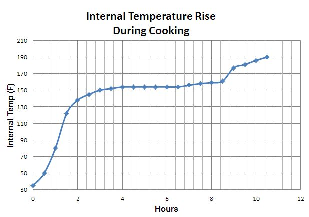 brisket temperature profile