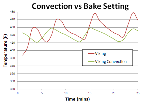 comparing convection to plain baking