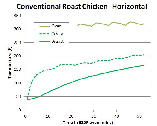 horizontal roasted chicken temperature profile