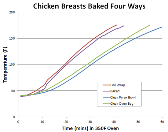baking speed four breasts