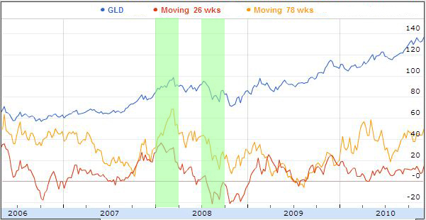 Gold two averages