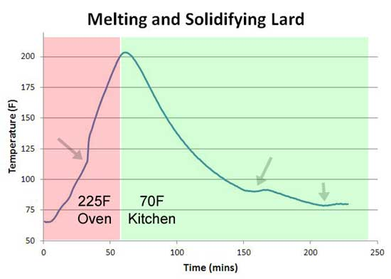 lard melting curve