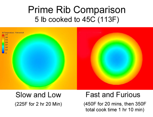 prime rib comparison different cooking methods