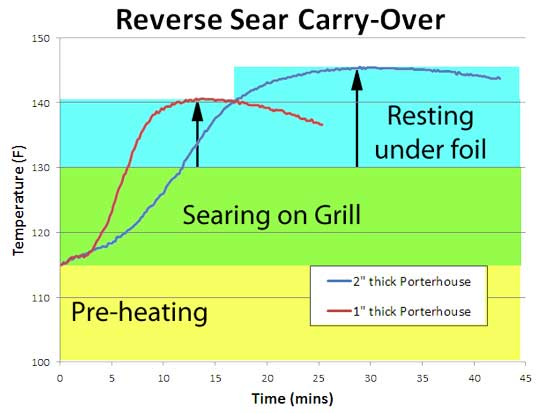 reverse sear carry over