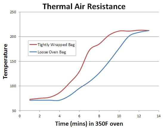 thermal air resistance effect