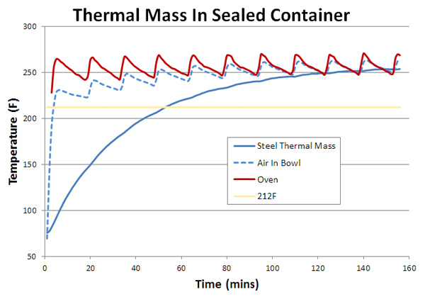 thermal mass in sealed foil