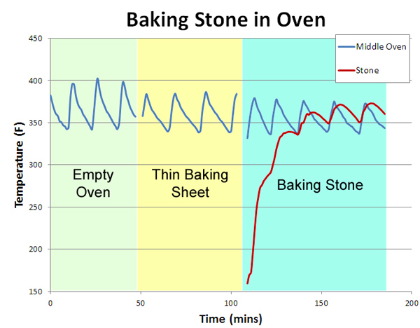 testing oven recovery