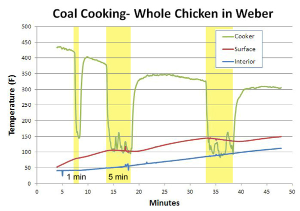 weber cooking and cooling chicken