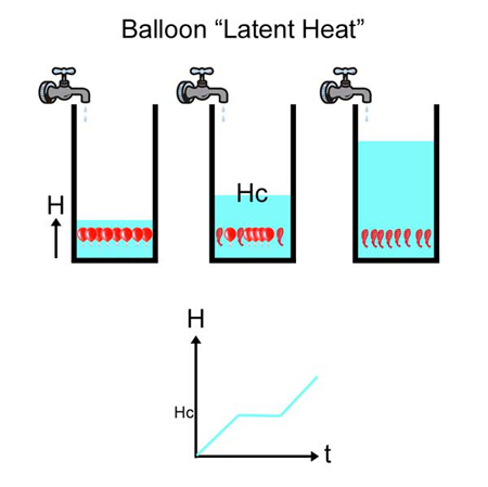 balloon analogy for latent heat