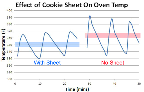 effect of cookies sheet placement in the oven