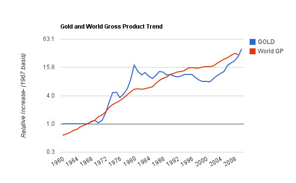 goldvs gross world product