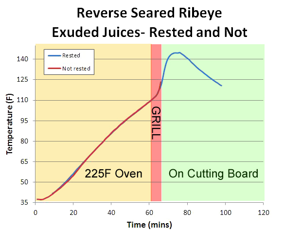 ribeye juice results