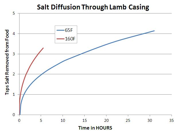 diffusion rate of salt through natural condoms